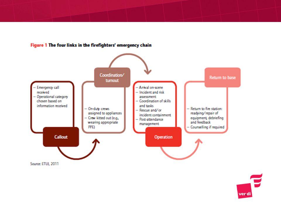 Koordinierung/Ausrücken Rückkehr zur Feuerwache -Eingehender Notruf -Einsatzkategorie wird definiert auf Basis der eingehenden Informationen -Diensthabende Mannschaft wird den Fahrzeugen zugeteilt -Mannschaft wird technisch ausgestattet (z.