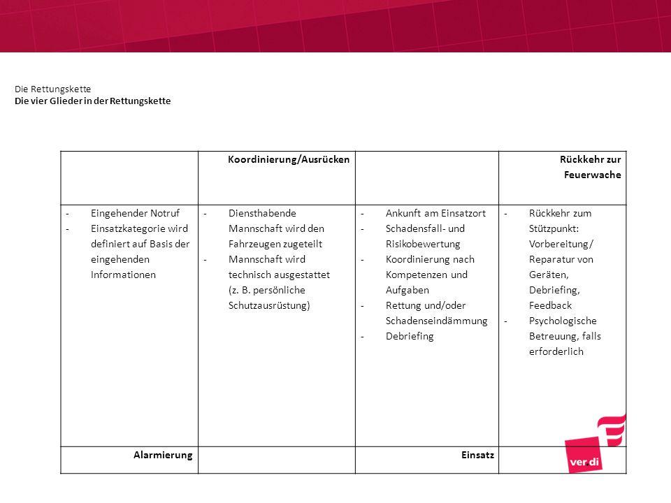 Koordinierung/Ausrücken Rückkehr zur Feuerwache -Eingehender Notruf -Einsatzkategorie wird definiert auf Basis der eingehenden Informationen -Dienstha