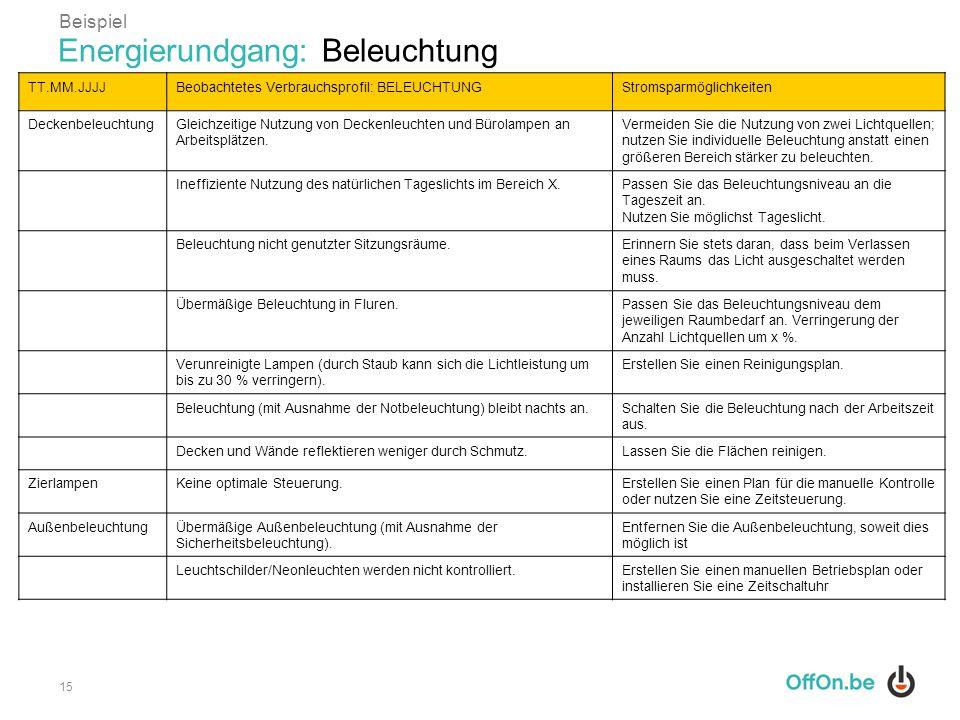 15 TT.MM.JJJJBeobachtetes Verbrauchsprofil: BELEUCHTUNGStromsparmöglichkeiten DeckenbeleuchtungGleichzeitige Nutzung von Deckenleuchten und Bürolampen
