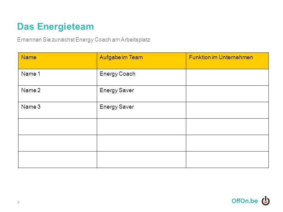 Das Energieteam 9 NameAufgabe im TeamFunktion im Unternehmen Name 1Energy Coach Name 2Energy Saver Name 3Energy Saver Ernennen Sie zunächst Energy Coa