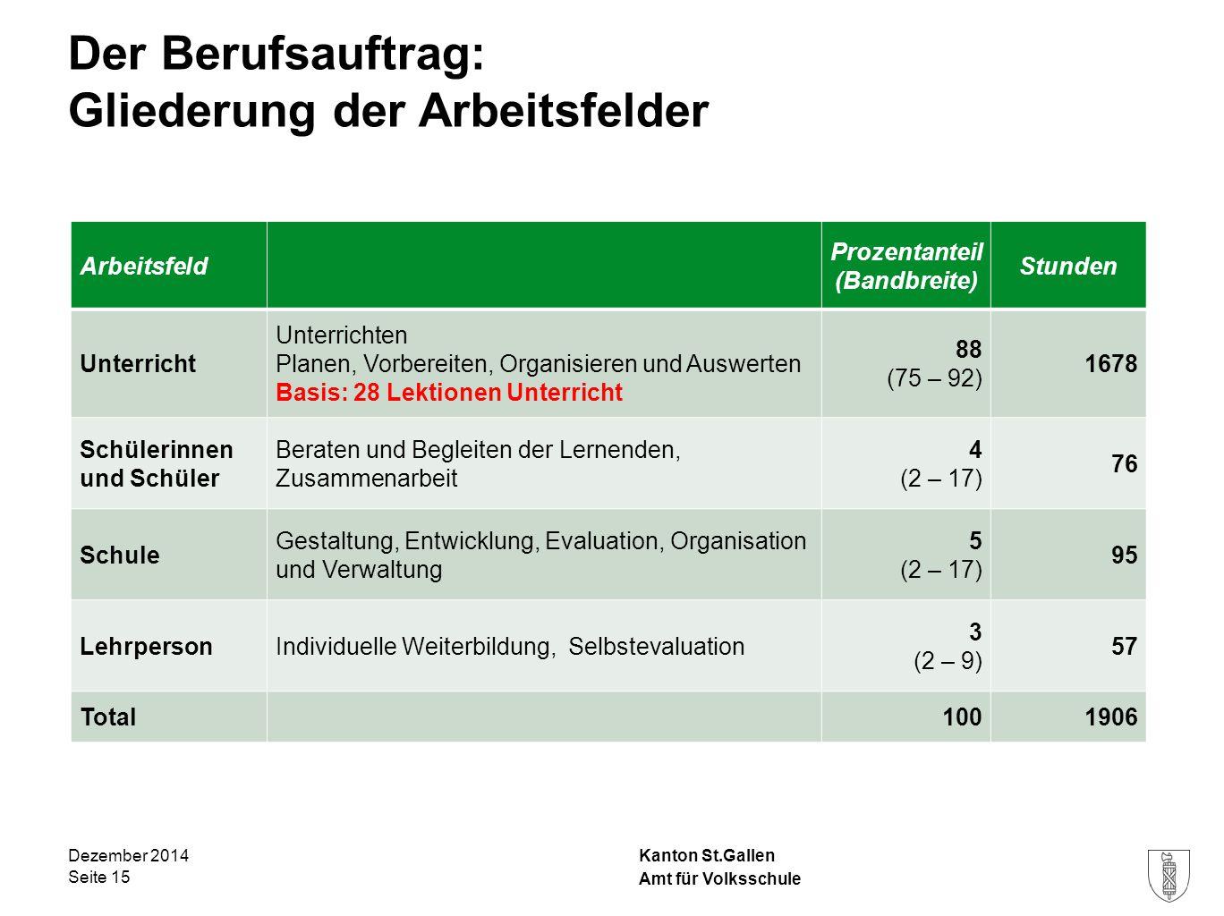 Kanton St.Gallen Der Berufsauftrag: Gliederung der Arbeitsfelder Dezember 2014 Seite 15 Arbeitsfeld Prozentanteil (Bandbreite) Stunden Unterricht Unte