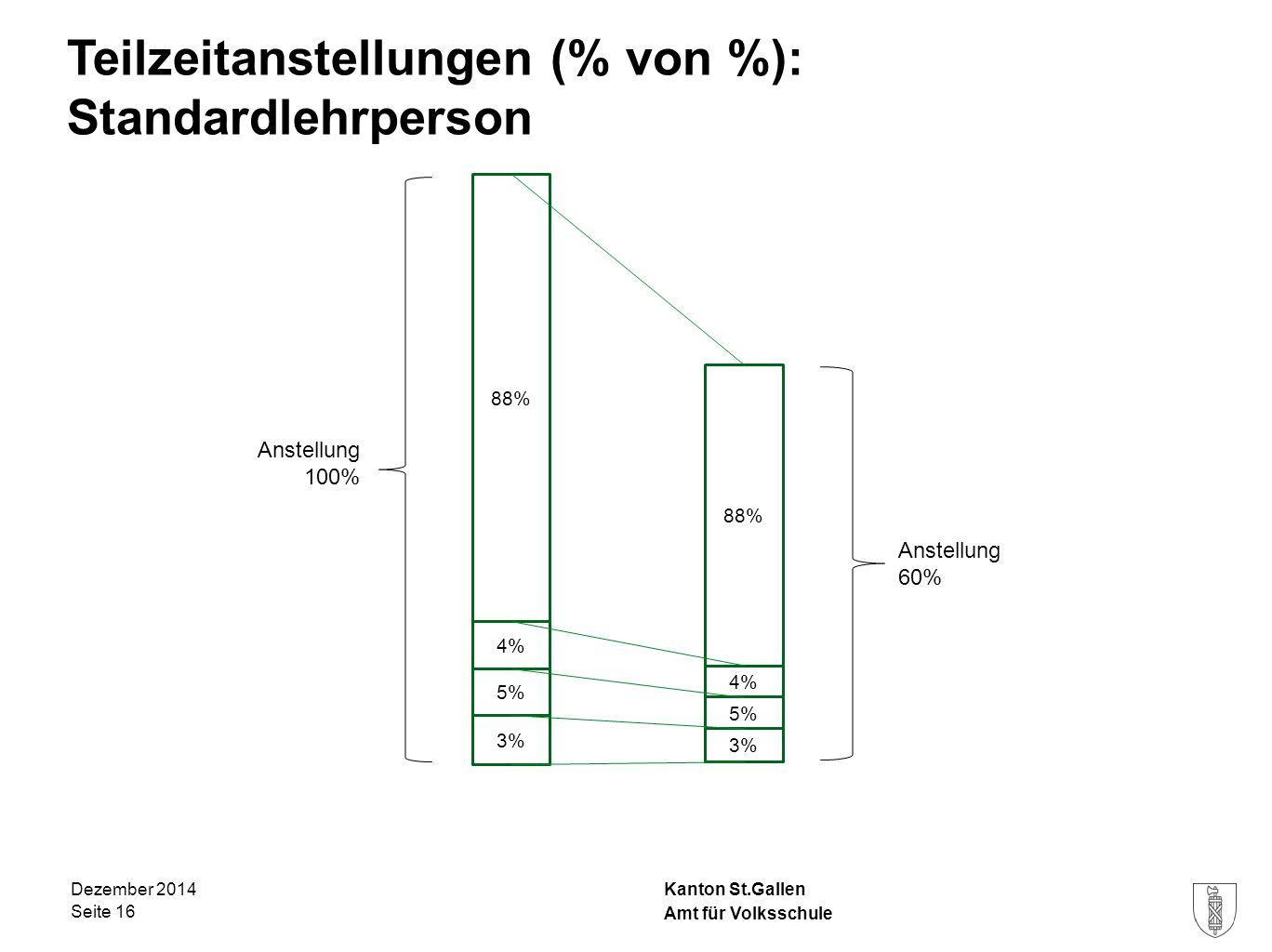 Kanton St.Gallen Teilzeitanstellungen (% von %): Standardlehrperson Dezember 2014 Seite 16 4% 88% 5% 3% Anstellung 100% 4% 88% 5% 3% Anstellung 60% Am