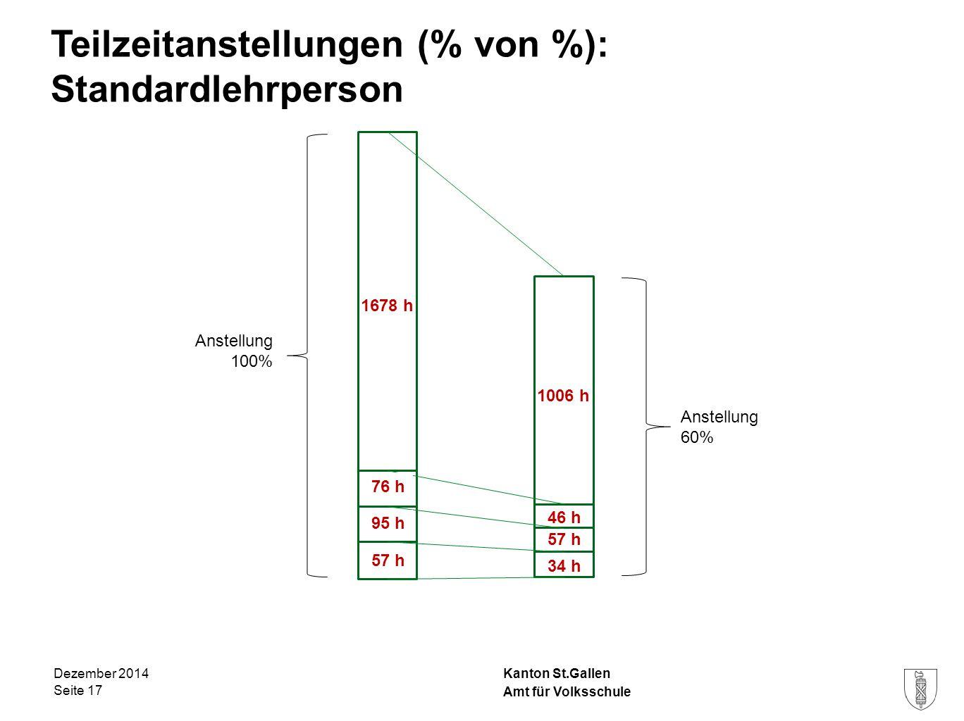 Kanton St.Gallen Teilzeitanstellungen (% von %): Standardlehrperson Dezember 2014 Seite 17 4% 5% 3% Anstellung 100% Anstellung 60% Amt für Volksschule