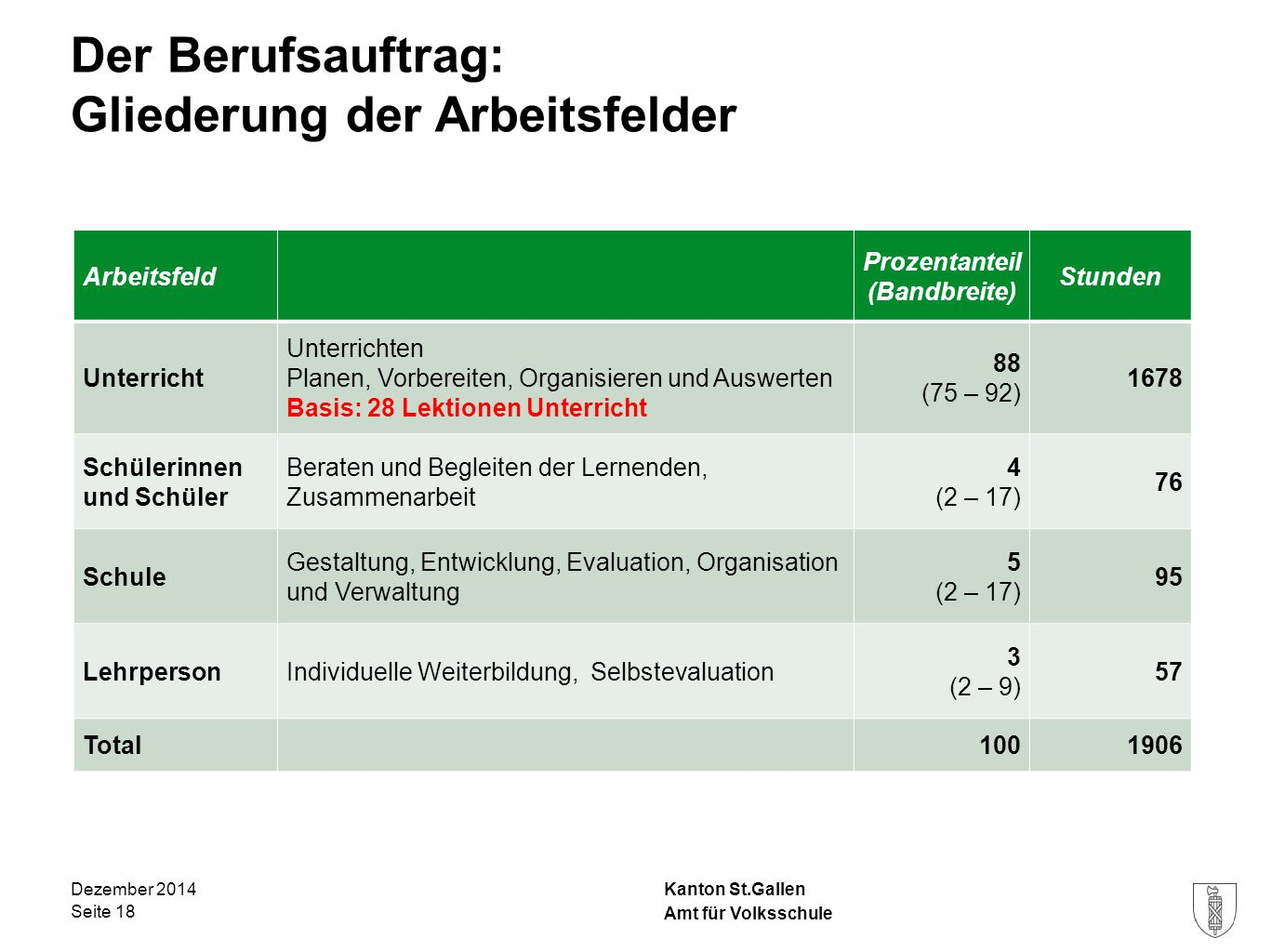 Kanton St.Gallen Der Berufsauftrag: Gliederung der Arbeitsfelder Dezember 2014 Seite 18 Arbeitsfeld Prozentanteil (Bandbreite) Stunden Unterricht Unte