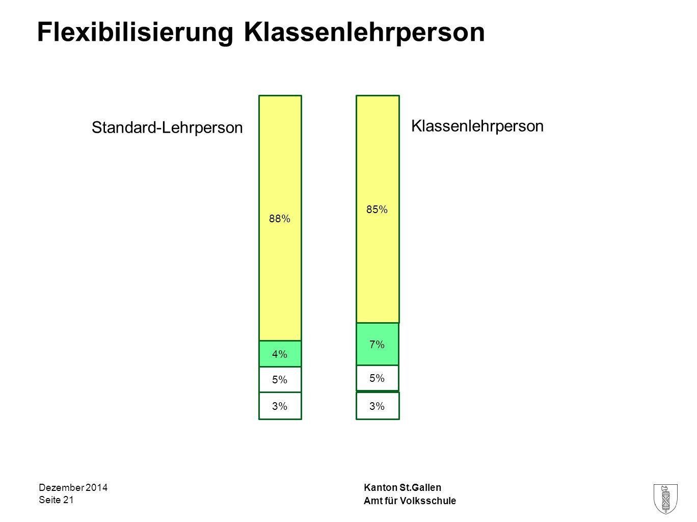 Kanton St.Gallen Flexibilisierung Klassenlehrperson Dezember 2014 Seite 21 4% 88% 5% 3% Amt für Volksschule 85% 7% 5% 3% Standard-Lehrperson Klassenle