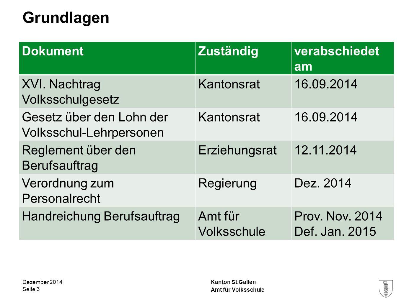 Kanton St.Gallen Grundlagen Dezember 2014 Seite 3 Amt für Volksschule DokumentZuständigverabschiedet am XVI. Nachtrag Volksschulgesetz Kantonsrat16.09