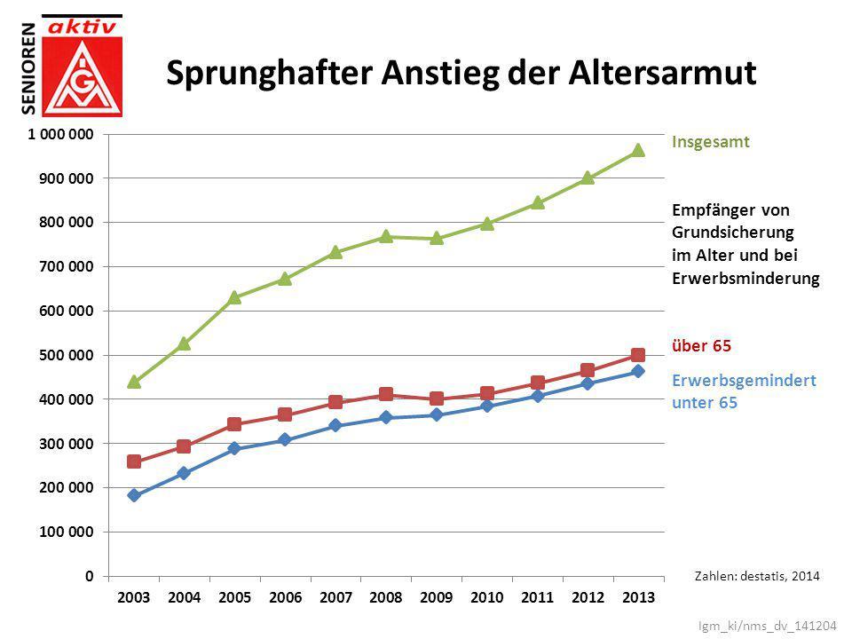Insgesamt Empfänger von Grundsicherung im Alter und bei Erwerbsminderung über 65 Erwerbsgemindert unter 65 Zahlen: destatis, 2014 Sprunghafter Anstieg