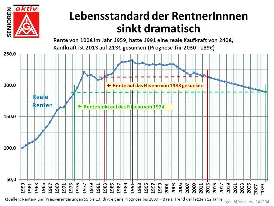 Lebensstandard der RentnerInnnen sinkt dramatisch Rente von 100€ im Jahr 1959, hatte 1991 eine reale Kaufkraft von 240€, Kaufkraft ist 2013 auf 213€ g