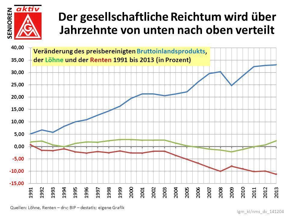 Der gesellschaftliche Reichtum wird über Jahrzehnte von unten nach oben verteilt Quellen: Löhne, Renten – drv; BIP – destatis; eigene Grafik Igm_ki/nm