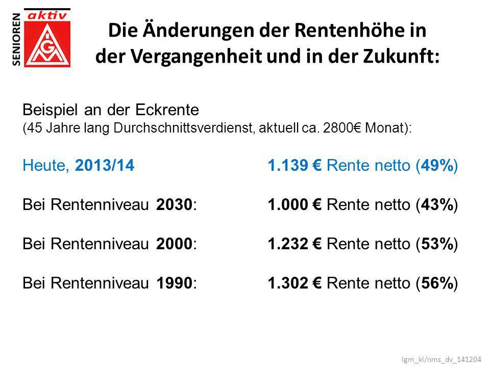 Beispiel an der Eckrente (45 Jahre lang Durchschnittsverdienst, aktuell ca. 2800€ Monat): Heute, 2013/141.139 € Rente netto (49%) Bei Rentenniveau 203