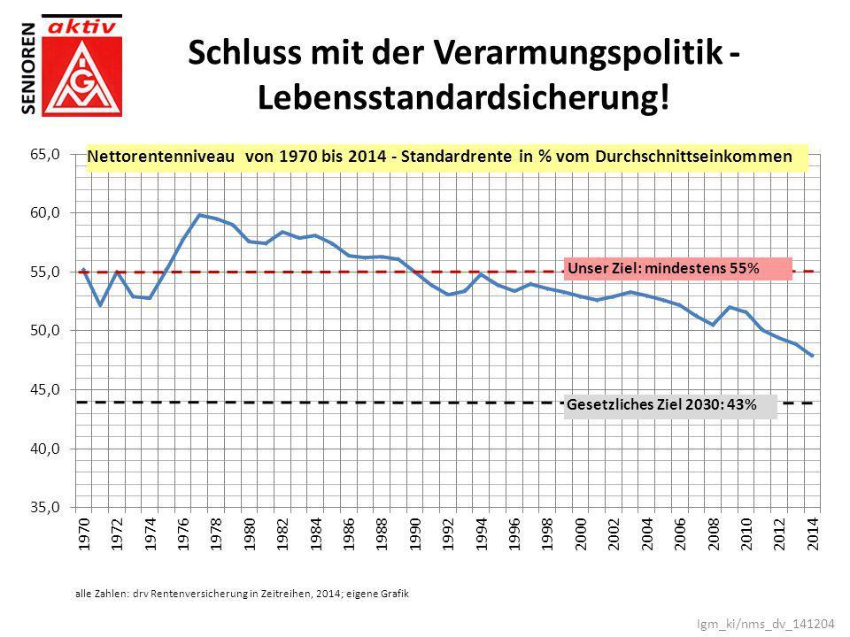alle Zahlen: drv Rentenversicherung in Zeitreihen, 2014; eigene Grafik Schluss mit der Verarmungspolitik - Lebensstandardsicherung! Igm_ki/nms_dv_1412