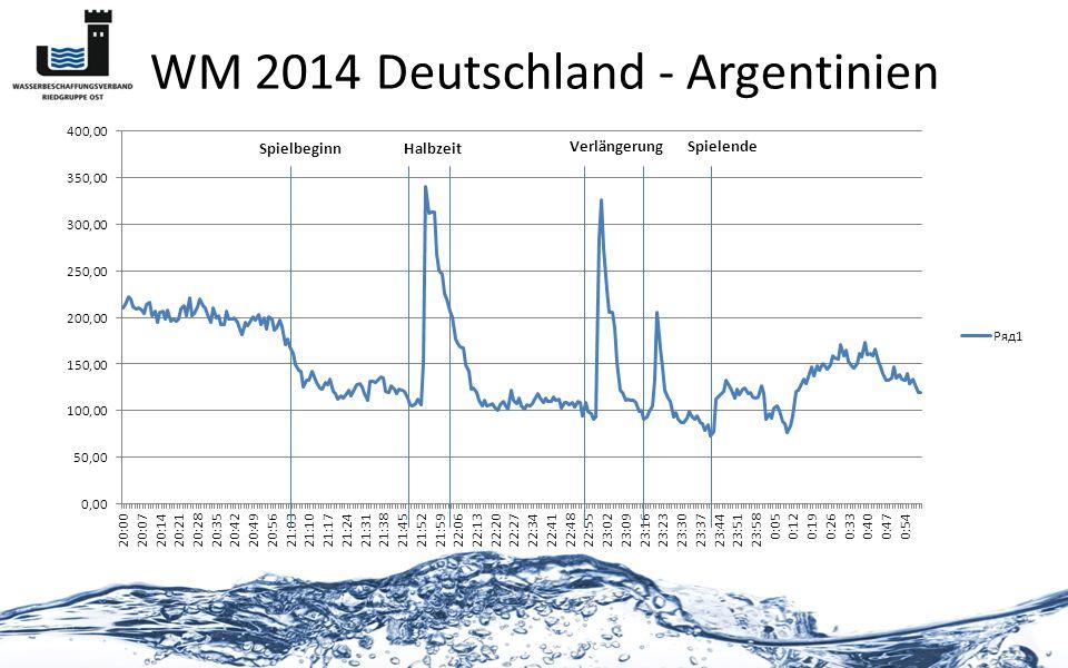 WM 2014 Deutschland - Argentinien Spielbeginn Halbzeit