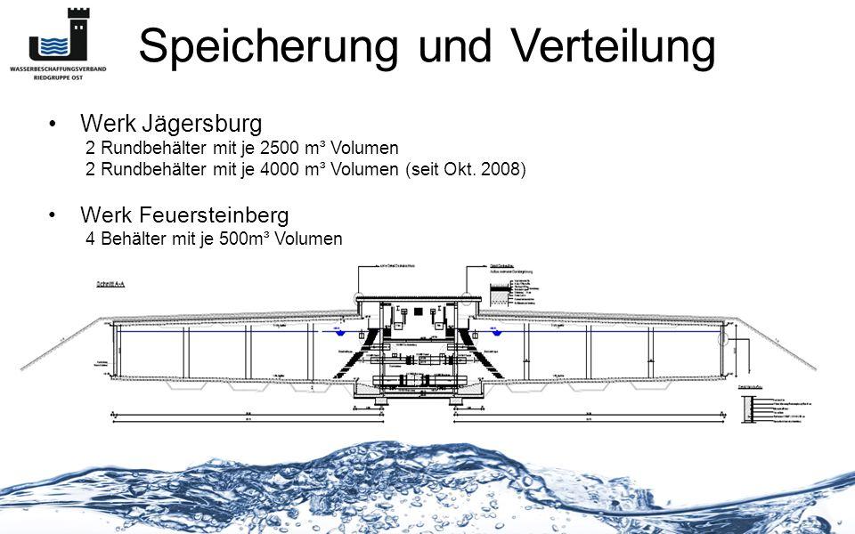 Speicherung und Verteilung Werk Jägersburg 2 Rundbehälter mit je 2500 m³ Volumen 2 Rundbehälter mit je 4000 m³ Volumen (seit Okt. 2008) Werk Feuerstei