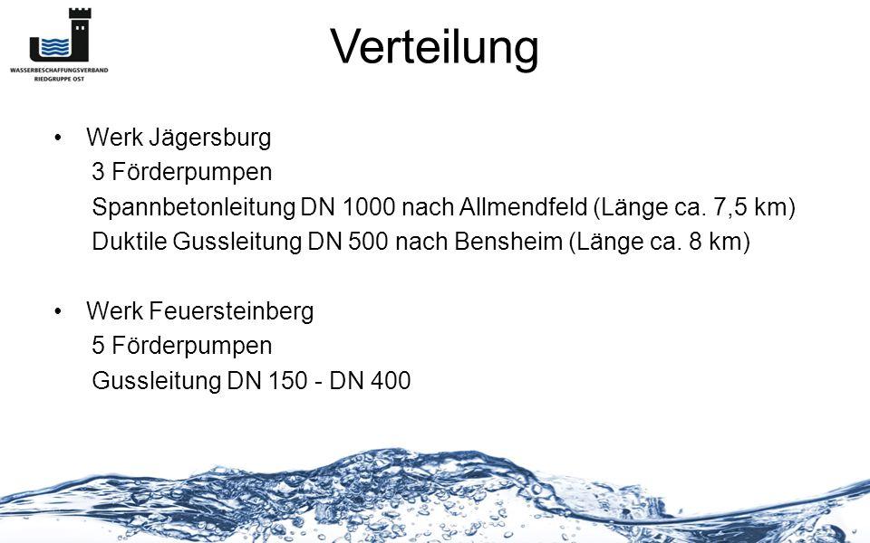 Verteilung Werk Jägersburg 3 Förderpumpen Spannbetonleitung DN 1000 nach Allmendfeld (Länge ca. 7,5 km) Duktile Gussleitung DN 500 nach Bensheim (Läng