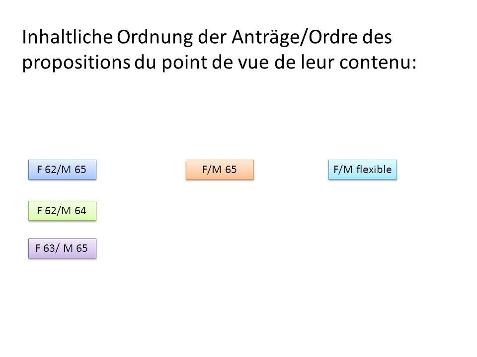 Resultat II/Résulat II Minderheit III/minorité III F/M flexible: ja-oui/nein-non Minderheit III/minorité III F/M flexible: ja-oui/nein-non Wie wollte der damalige Präsident abstimmen.