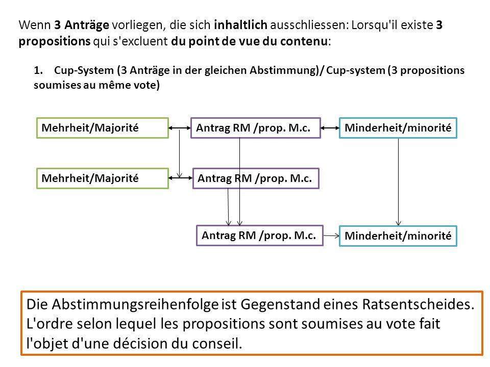 1. Cup-System (3 Anträge in der gleichen Abstimmung)/ Cup-system (3 propositions soumises au même vote) Mehrheit/MajoritéAntrag RM /prop. M.c.Minderhe
