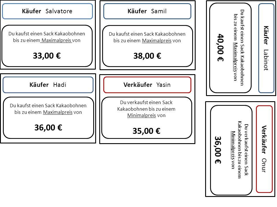 Du kaufst einen Sack Kakaobohnen bis zu einem Maximalpreis von 33,00 € Käufer SalvatoreKäufer Samil Käufer Labinot Käufer HadiVerkäufer Yasin Verkäufer Onur Du kaufst einen Sack Kakaobohnen bis zu einem Maximalpreis von 38,00 € Du kaufst einen Sack Kakaobohnen bis zu einem Maximalpreis von 36,00 € Du verkaufst einen Sack Kakaobohnen bis zu einem Minimalpreis von 35,00 € Du kaufst einen Sack Kakaobohnen bis zu einem Maximalpreis von 40,00 € Du verkaufst einen Sack Kakaobohnen bis zu einem Minimalpreis von 36,00 €