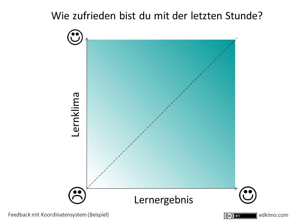Lernergebnis Lernklima Wie zufrieden bist du mit der letzten Stunde? Feedback mit Koordinatensystem (Beispiel) edkimo.com