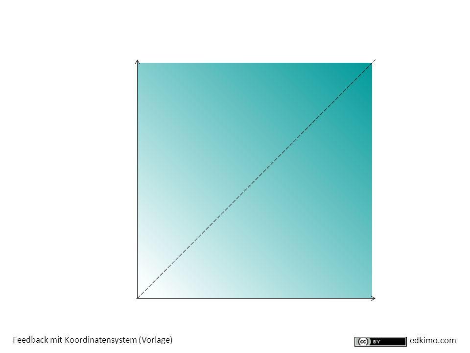 Feedback mit Koordinatensystem (Vorlage) edkimo.com