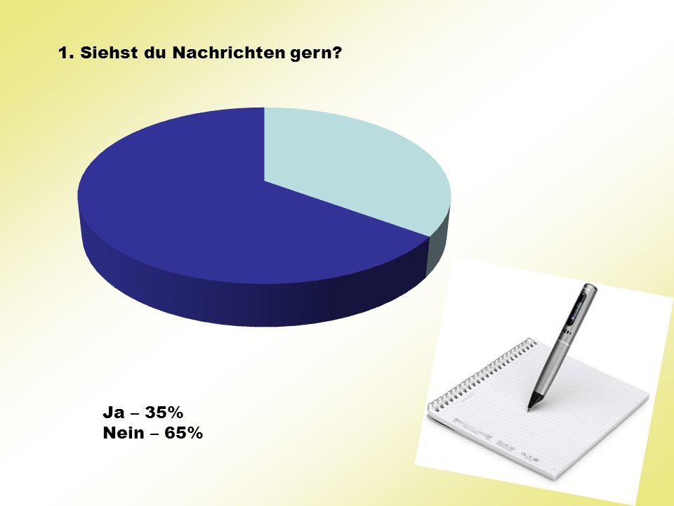 1. Siehst du Nachrichten gern? Ja – 35% Nein – 65%