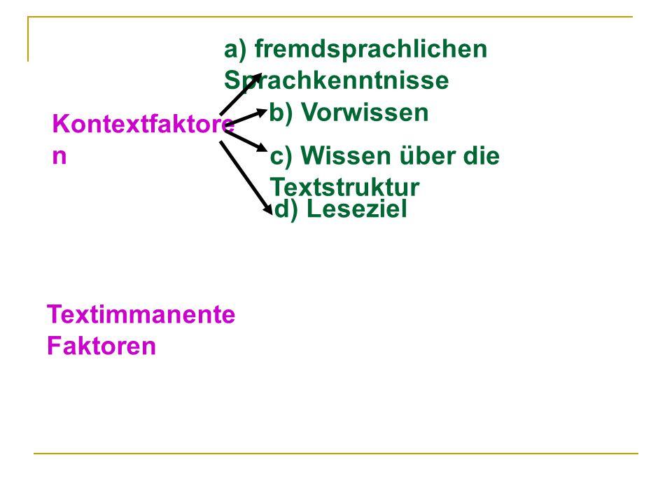 Kontextfaktore n Textimmanente Faktoren a) fremdsprachlichen Sprachkenntnisse b) Vorwissen c) Wissen über die Textstruktur d) Leseziel