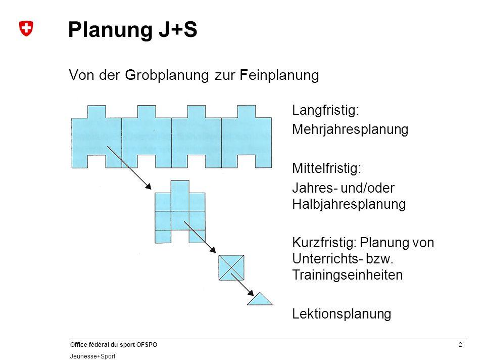 2 Office fédéral du sport OFSPO Jeunesse+Sport Planung J+S Von der Grobplanung zur Feinplanung Langfristig: Mehrjahresplanung Mittelfristig: Jahres- und/oder Halbjahresplanung Kurzfristig: Planung von Unterrichts- bzw.