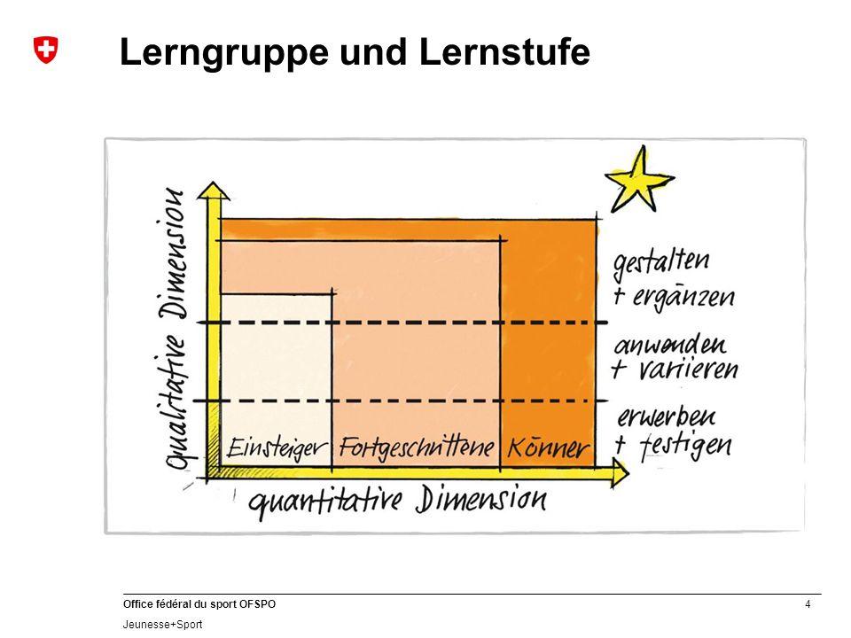 4 Office fédéral du sport OFSPO Jeunesse+Sport Lerngruppe und Lernstufe