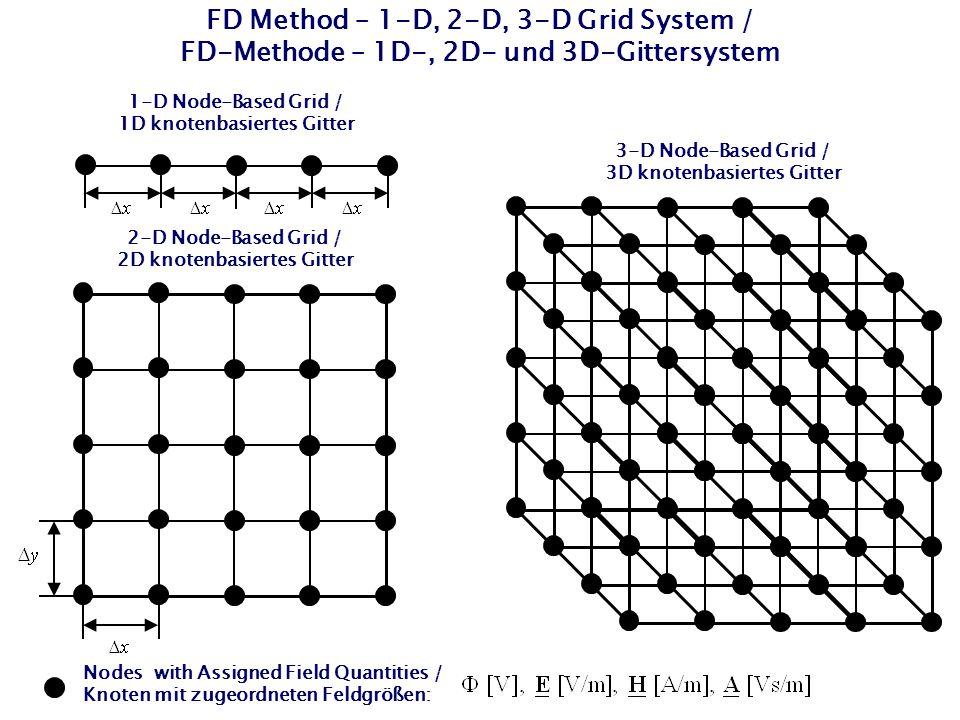 FD Method – 1-D, 2-D, 3-D Grid System / FD-Methode – 1D-, 2D- und 3D-Gittersystem 1-D Node-Based Grid / 1D knotenbasiertes Gitter 2-D Node-Based Grid