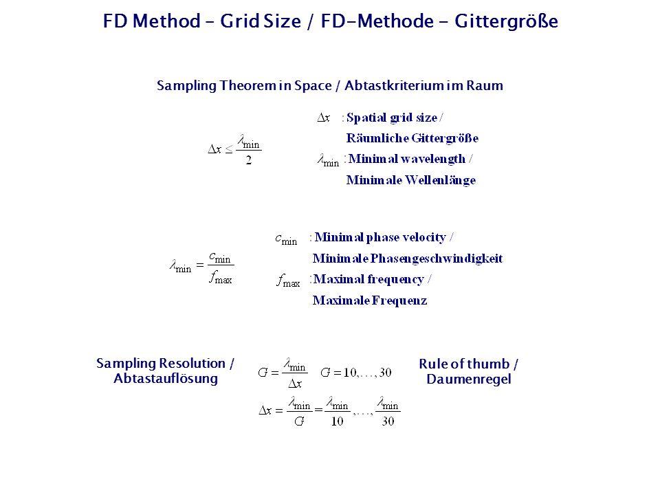 FD Method – Grid Size / FD-Methode - Gittergröße Sampling Theorem in Space / Abtastkriterium im Raum Sampling Resolution / Abtastauflösung Rule of thu