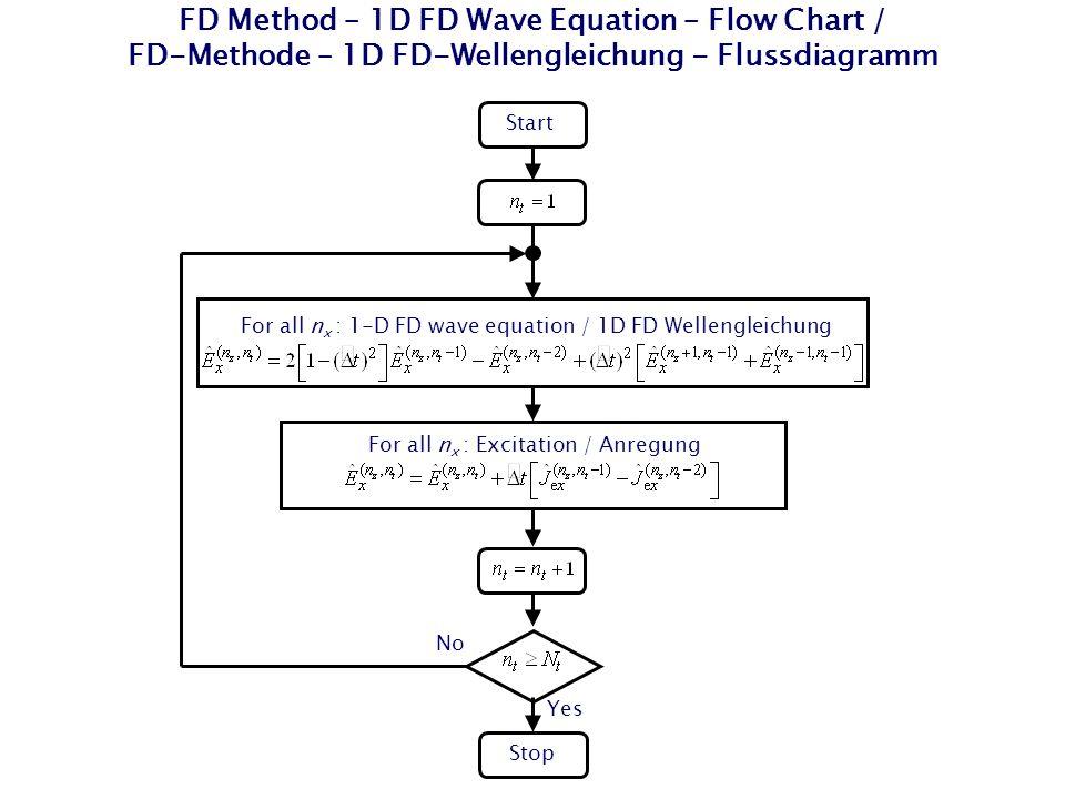 FD Method – 1D FD Wave Equation – Flow Chart / FD-Methode – 1D FD-Wellengleichung - Flussdiagramm Start Stop For all n x : 1-D FD wave equation / 1D F