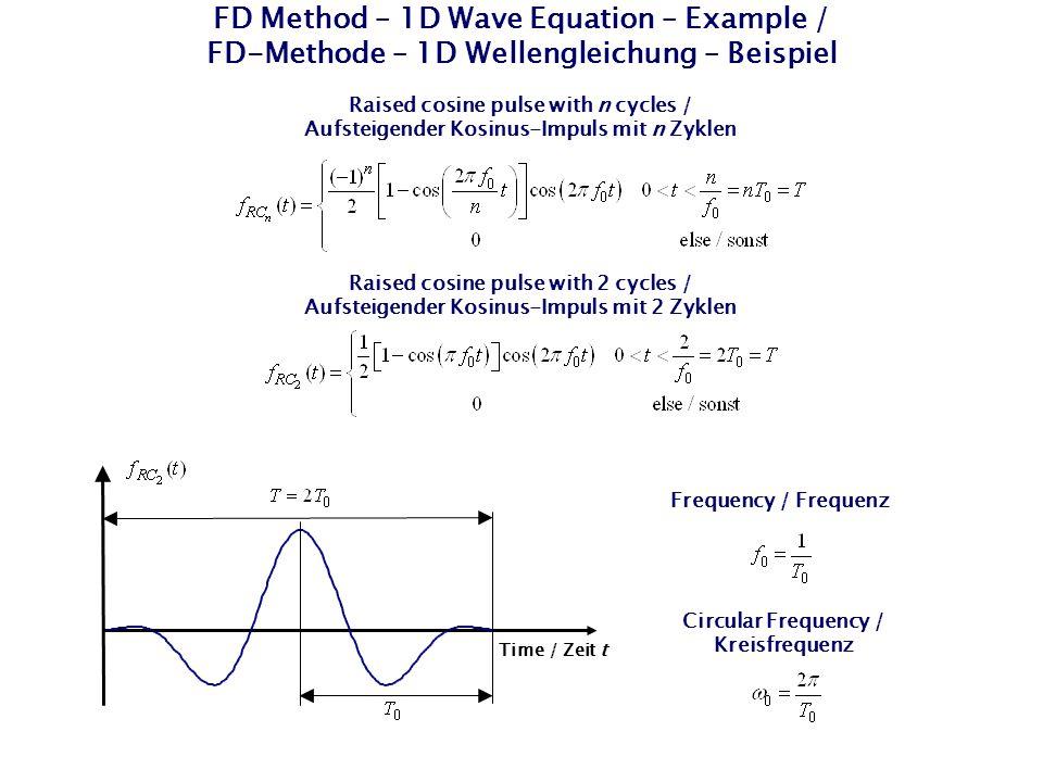 FD Method – 1D Wave Equation – Example / FD-Methode – 1D Wellengleichung – Beispiel Raised cosine pulse with n cycles / Aufsteigender Kosinus-Impuls m