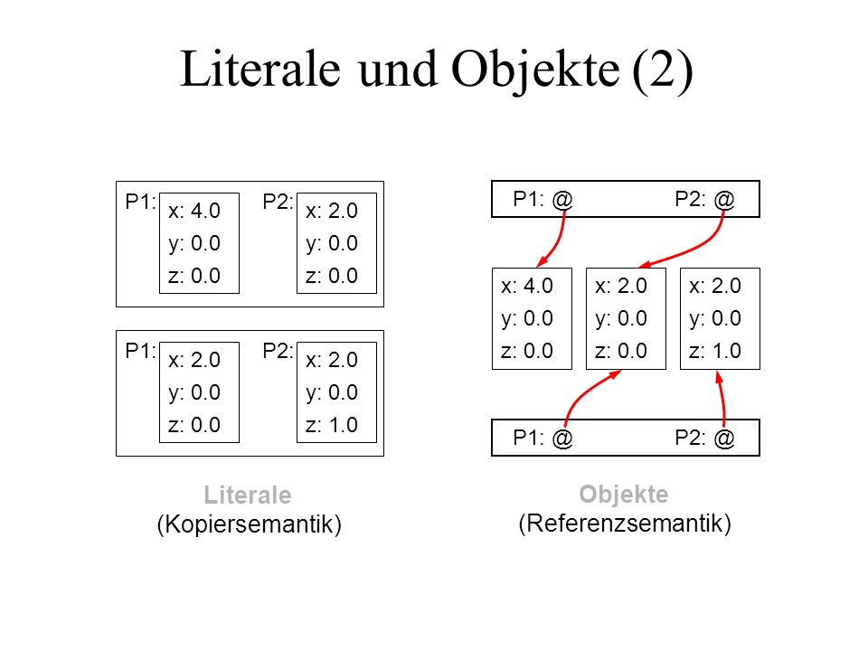 Literale und Objekte (2) Literale (Kopiersemantik) Objekte (Referenzsemantik) P1: x: 4.0 y: 0.0 z: 0.0 P2: x: 2.0 y: 0.0 z: 0.0 P1: x: 2.0 y: 0.0 z: 0