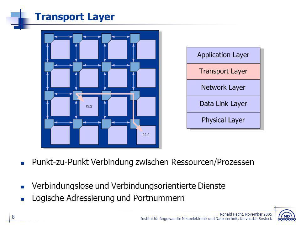 9 Ronald Hecht, November 2005 Institut für Angewandte Mikroelektronik und Datentechnik, Universität Rostock Application Layer Verbindung zwischen Anwendungen Anwendungsprotokoll Audio, Video, Crypto, Networking...