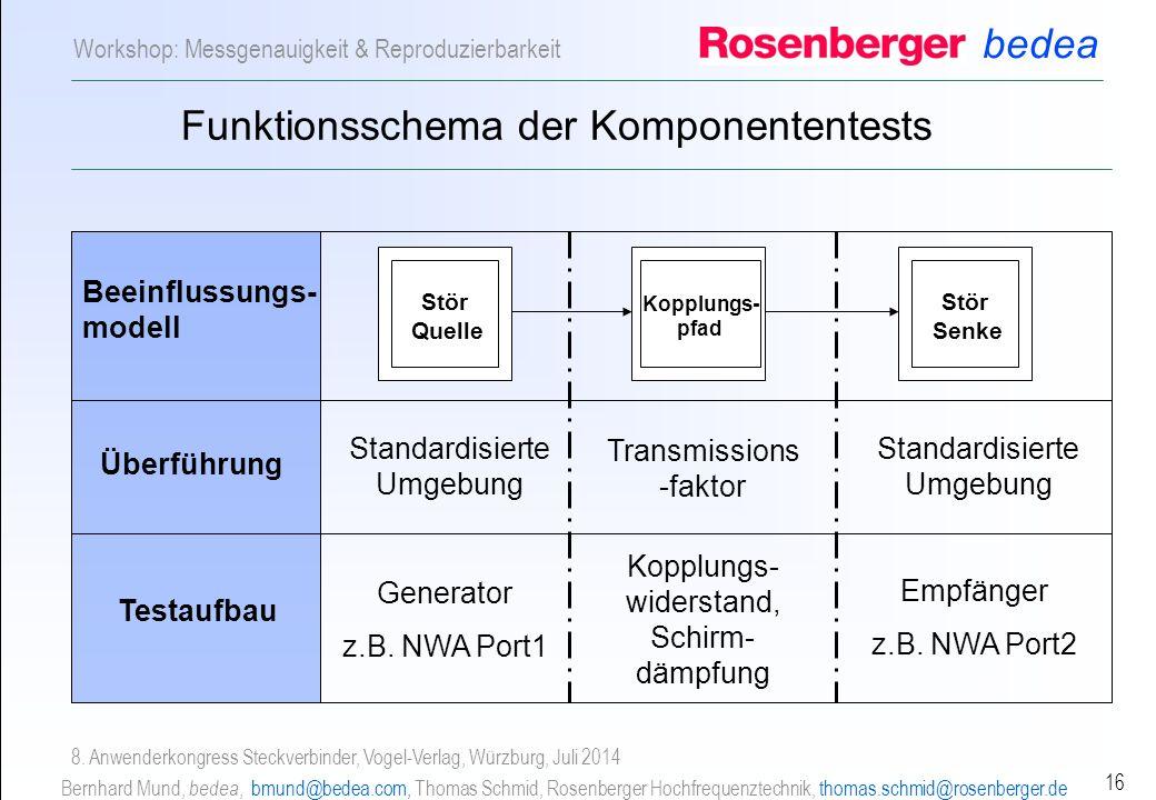 bedea Bernhard Mund, bedea, bmund@bedea.com, Thomas Schmid, Rosenberger Hochfrequenztechnik, thomas.schmid@rosenberger.de 16 Workshop: Messgenauigkeit