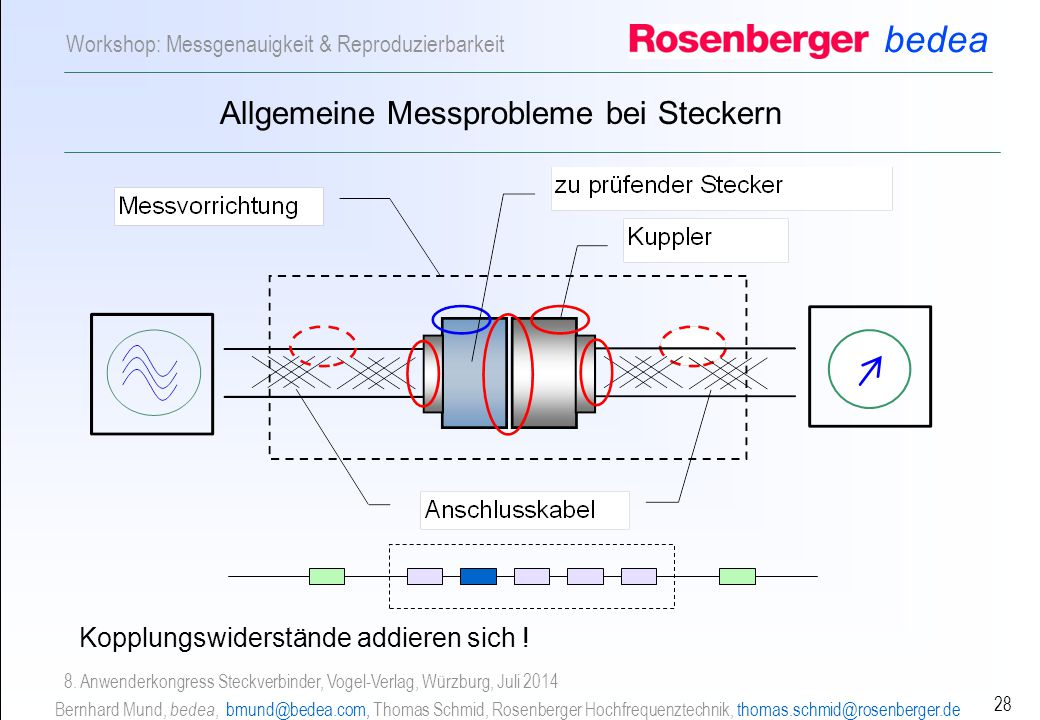 bedea Bernhard Mund, bedea, bmund@bedea.com, Thomas Schmid, Rosenberger Hochfrequenztechnik, thomas.schmid@rosenberger.de 28 Workshop: Messgenauigkeit & Reproduzierbarkeit 8.