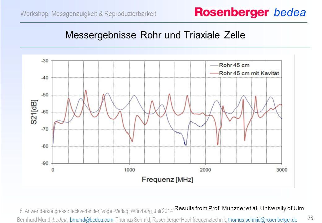 bedea Bernhard Mund, bedea, bmund@bedea.com, Thomas Schmid, Rosenberger Hochfrequenztechnik, thomas.schmid@rosenberger.de 36 Workshop: Messgenauigkeit & Reproduzierbarkeit 8.
