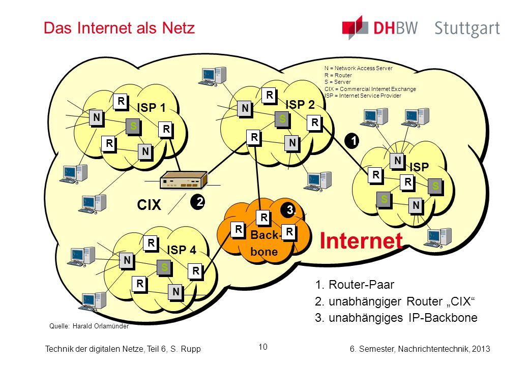6. Semester, Nachrichtentechnik, 2013Technik der digitalen Netze, Teil 6, S. Rupp 10 Das Internet als Netz Quelle: Harald Orlamünder N = Network Acces