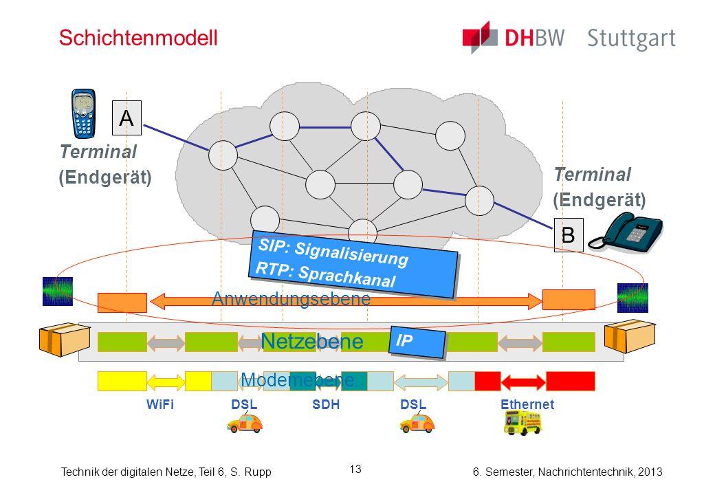 6. Semester, Nachrichtentechnik, 2013Technik der digitalen Netze, Teil 6, S. Rupp 13 Schichtenmodell A B Terminal (Endgerät) Terminal (Endgerät) Netze