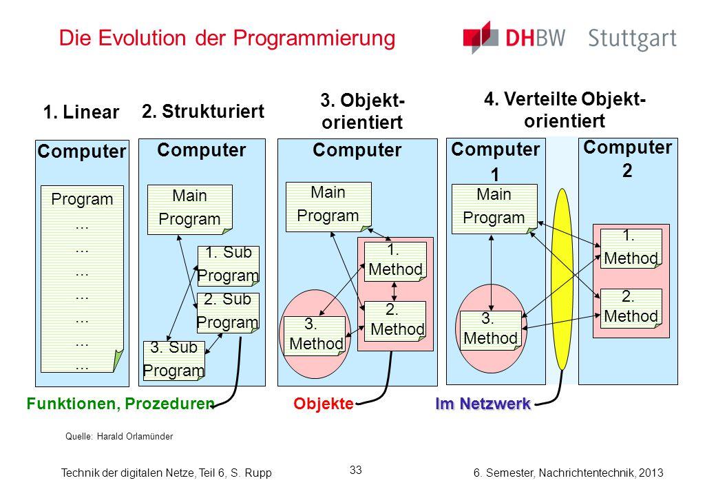 6. Semester, Nachrichtentechnik, 2013Technik der digitalen Netze, Teil 6, S. Rupp 33 Die Evolution der Programmierung Quelle: Harald Orlamünder Comput