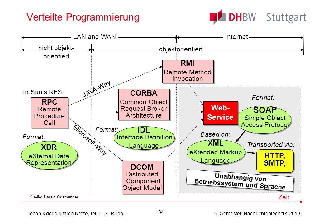 6. Semester, Nachrichtentechnik, 2013Technik der digitalen Netze, Teil 6, S. Rupp 34 Verteilte Programmierung Quelle: Harald Orlamünder LAN and WANInt