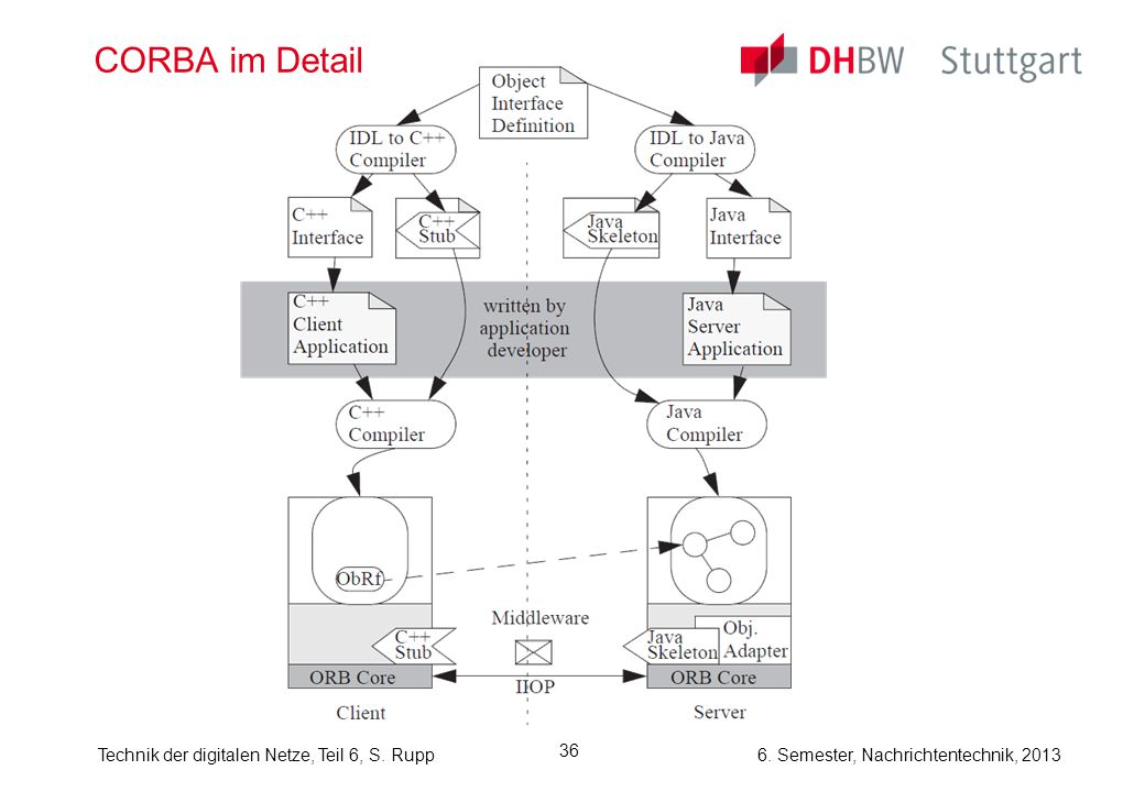 6. Semester, Nachrichtentechnik, 2013Technik der digitalen Netze, Teil 6, S. Rupp 36 CORBA im Detail
