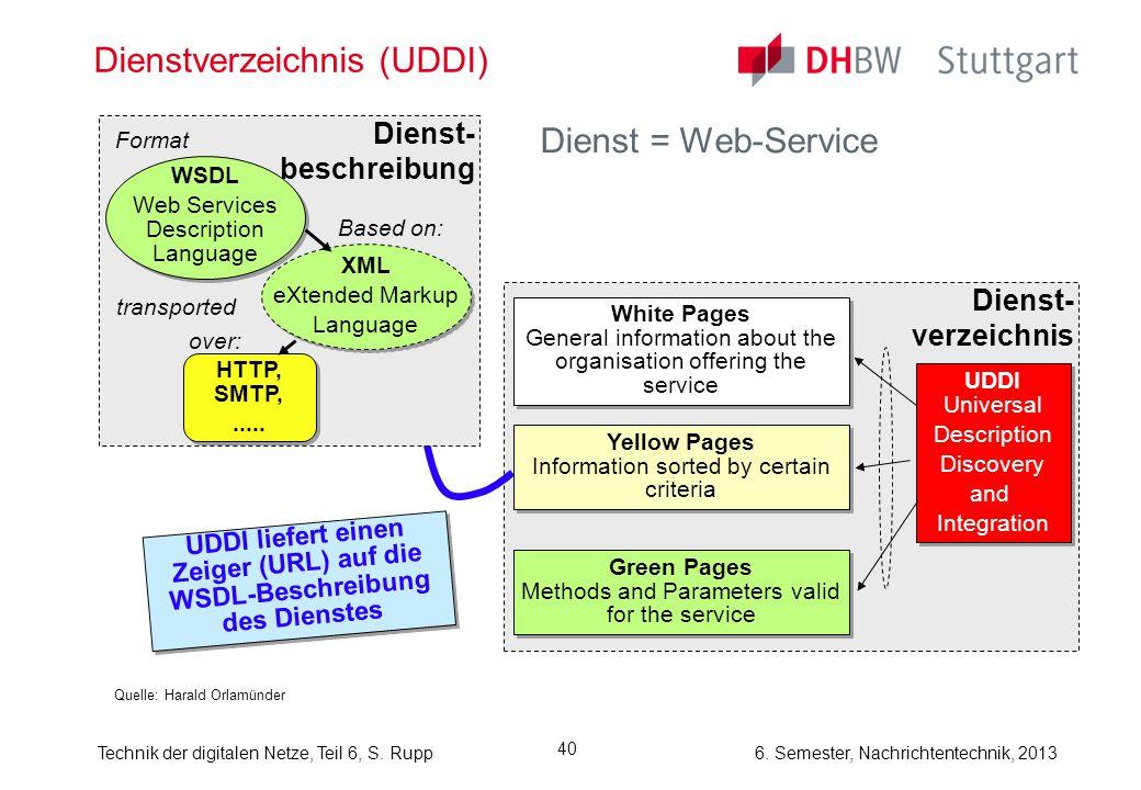 6. Semester, Nachrichtentechnik, 2013Technik der digitalen Netze, Teil 6, S. Rupp 40 Dienstverzeichnis (UDDI) Dienst = Web-Service Quelle: Harald Orla