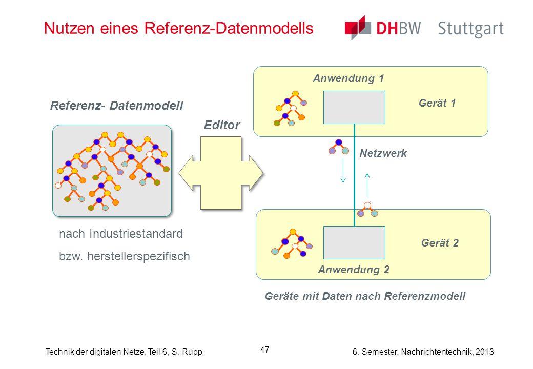 6. Semester, Nachrichtentechnik, 2013Technik der digitalen Netze, Teil 6, S. Rupp 47 Nutzen eines Referenz-Datenmodells Referenz- Datenmodell nach Ind