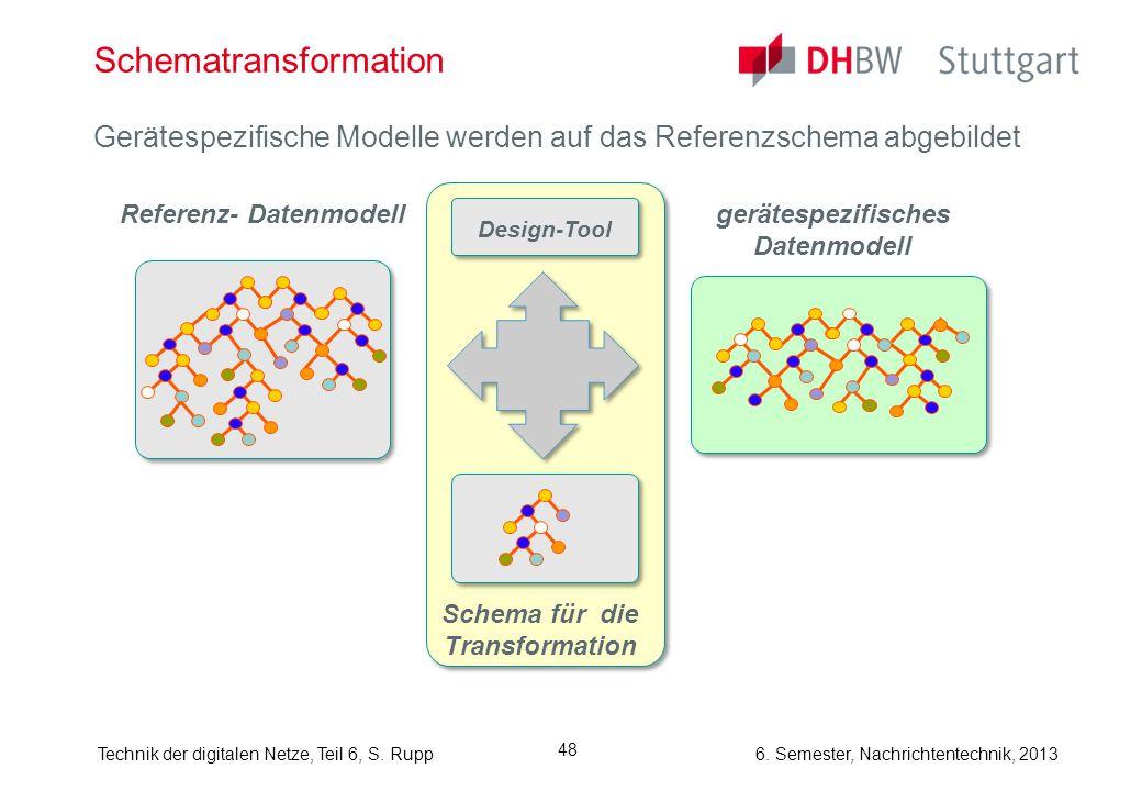 6. Semester, Nachrichtentechnik, 2013Technik der digitalen Netze, Teil 6, S. Rupp 48 Schematransformation Gerätespezifische Modelle werden auf das Ref