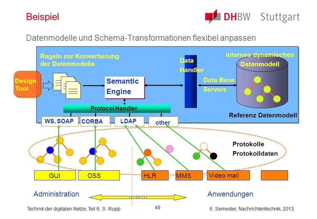 6. Semester, Nachrichtentechnik, 2013Technik der digitalen Netze, Teil 6, S. Rupp 49 Beispiel Datenmodelle und Schema-Transformationen flexibel anpass