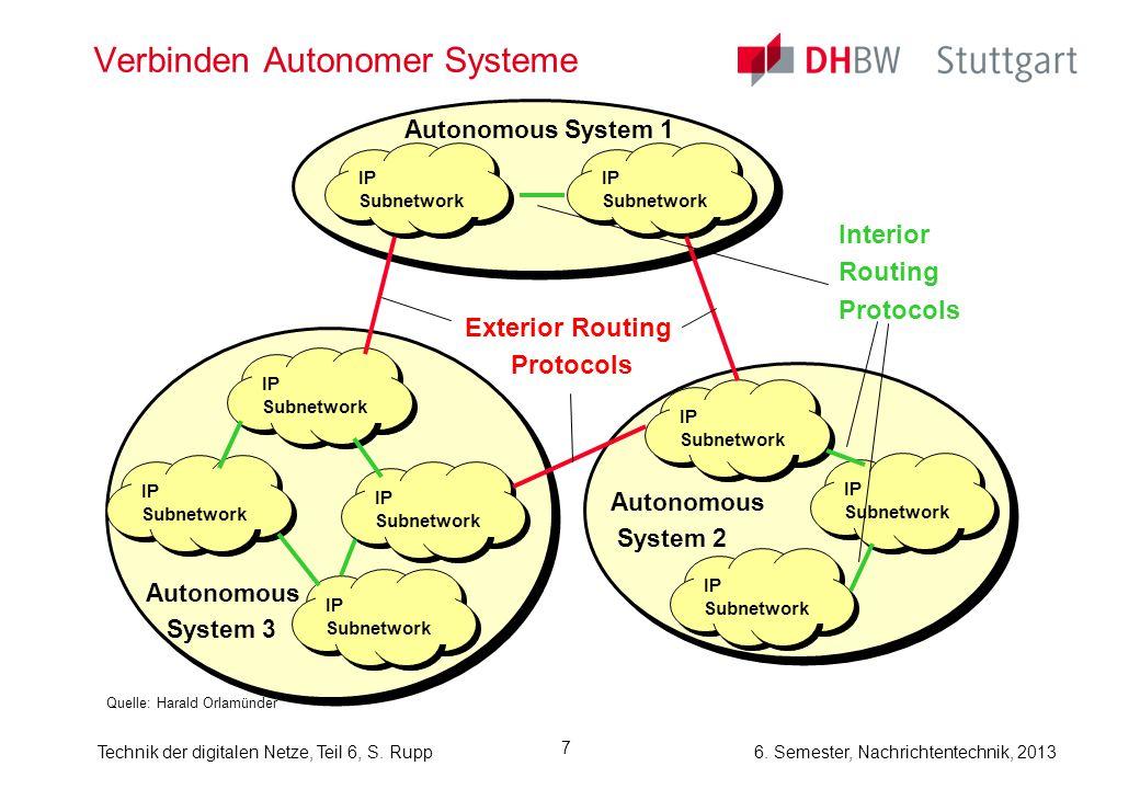 6. Semester, Nachrichtentechnik, 2013Technik der digitalen Netze, Teil 6, S. Rupp 7 Verbinden Autonomer Systeme Quelle: Harald Orlamünder IP Subnetwor