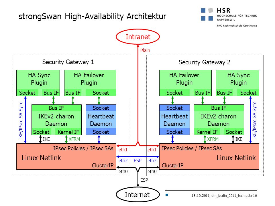 18.10.2011, dfn_berlin_2011_tech.pptx 16 XFRM strongSwan High-Availability Architektur IKEv2 charon Daemon IPsec Policies / IPsec SAs ClusterIP Linux Netlink Intranet IPsec Policies / IPsec SAs ClusterIP Internet Kernel IF eth0 eth2 eth1 ESP Plain Heartbeat Daemon Bus IF HA Failover Plugin Socket HA Sync Plugin SocketBus IF Security Gateway 1 Security Gateway 2 Socket IKE Bus IF IKE/IPsec SA Sync Heartbeat Daemon Socket HA Failover Plugin Bus IF Kernel IF Bus IF Socket IKEXFRM HA Sync Plugin Bus IFSocket IKE/IPsec SA Sync Linux Netlink IKEv2 charon Daemon