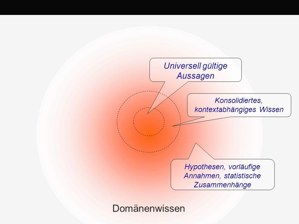 Universell gültige Aussagen Konsolidiertes, kontextabhängiges Wissen Hypothesen, vorläufige Annahmen, statistische Zusammenhänge Domänenwissen