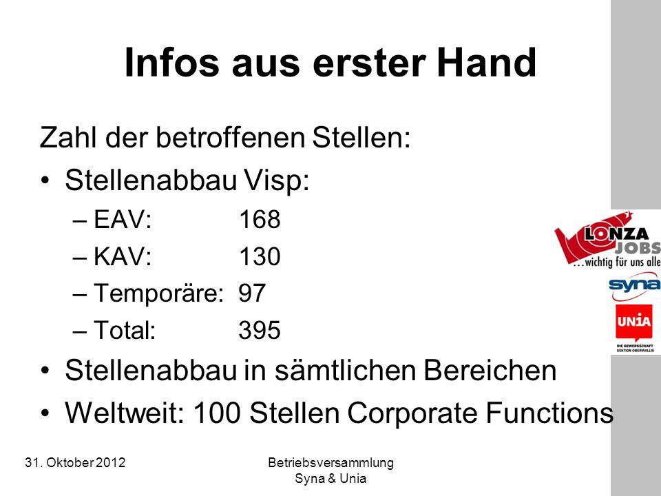 31. Oktober 2012 Betriebsversammlung Syna & Unia Infos aus erster Hand Zahl der betroffenen Stellen: Stellenabbau Visp: –EAV: 168 –KAV: 130 –Temporäre