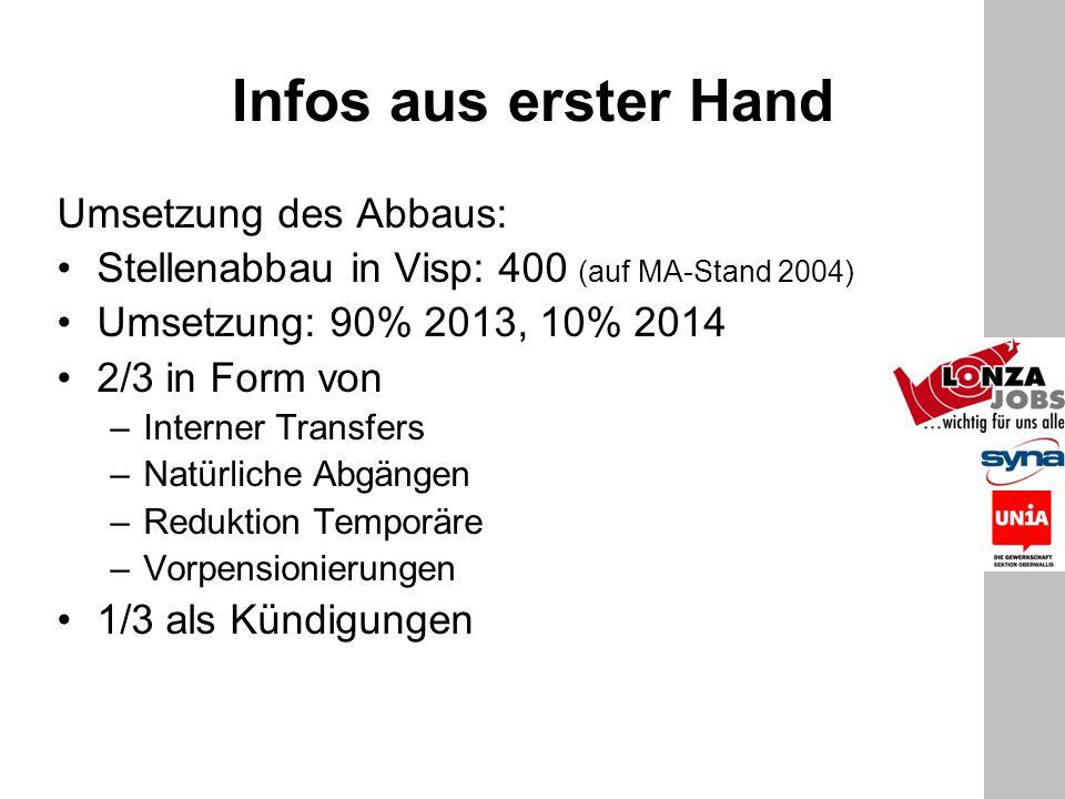 Infos aus erster Hand Umsetzung des Abbaus: Stellenabbau in Visp: 400 (auf MA-Stand 2004) Umsetzung: 90% 2013, 10% 2014 2/3 in Form von –Interner Tran